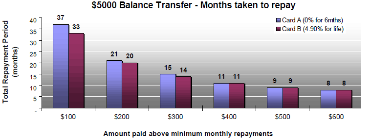 Monthly Owing On A Balance Transfer