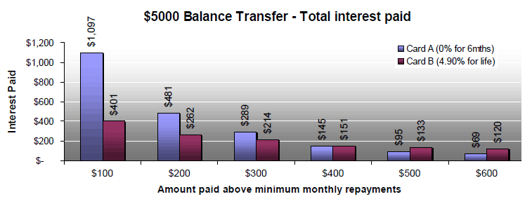 Total Owing Balance Transfer