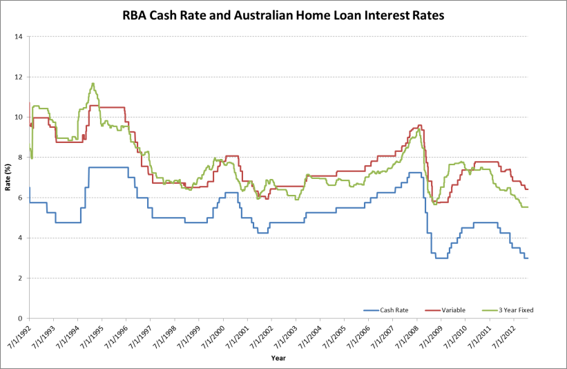 interest rate behavior and lending in Personal loan interest rates are classified into fixed interest rates and floating interest rates many of you may not be aware of how these different interest rates are calculated due to this lack of knowledge, you may end up paying much higher amounts for your loan unnecessarily.