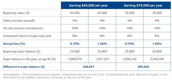 Super earnings per year