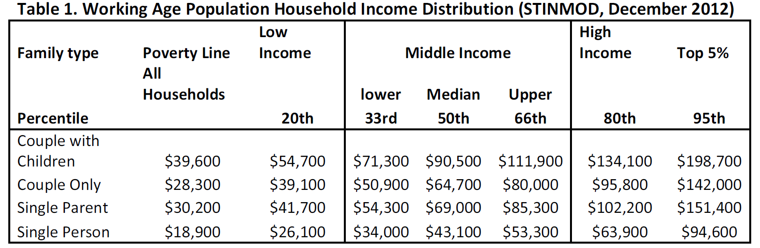 Table 1. Working Age Population Household Income Distribution (STINMOD, December 2012)