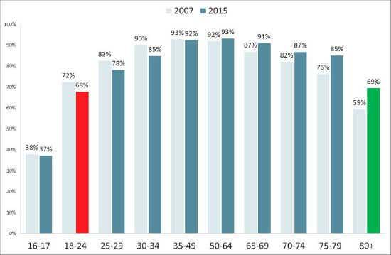 Increased seniors driving