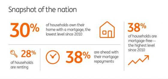 ING Household Index Infographic - Mortgage Stats Australia