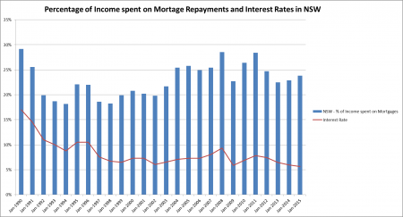 Percentage of income spent of Mortgage Repayments and Interest Rates in NSW