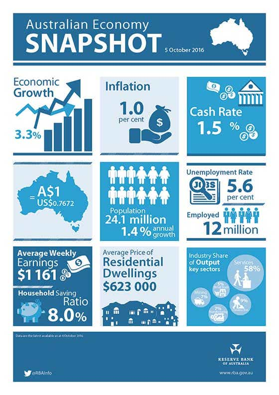 Australian Economy Snapshot RBA
