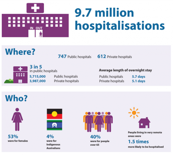 Who uses our public hospitals?