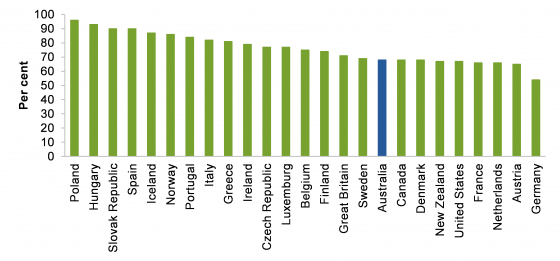 Proportion of home owners by country