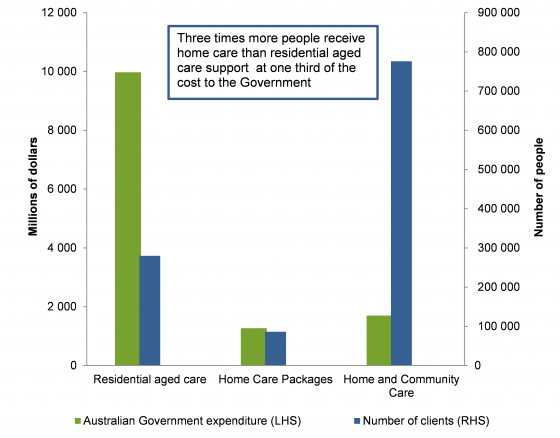 Aged care clients and cost to the government