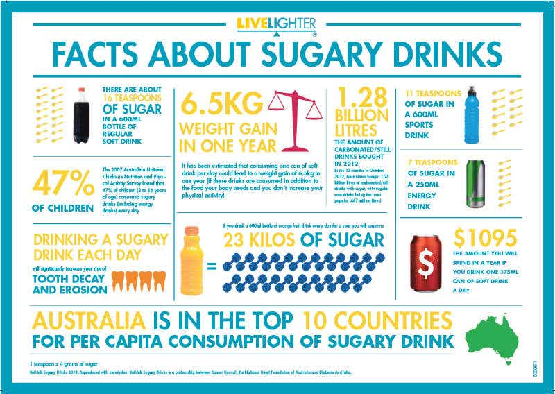 Facts about sugar drinks