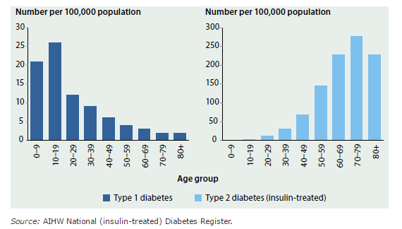 New cases of type 1 diabetes and insulin-use among people with type 2 diabetes 2014