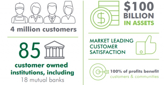 The customer-owned banking sector boasts