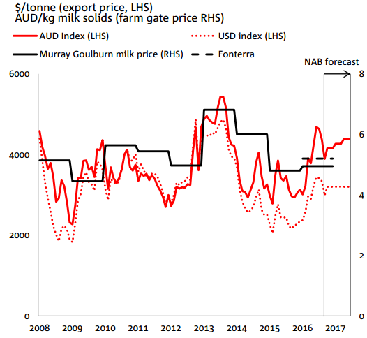 nab weighted dairy export price indicator