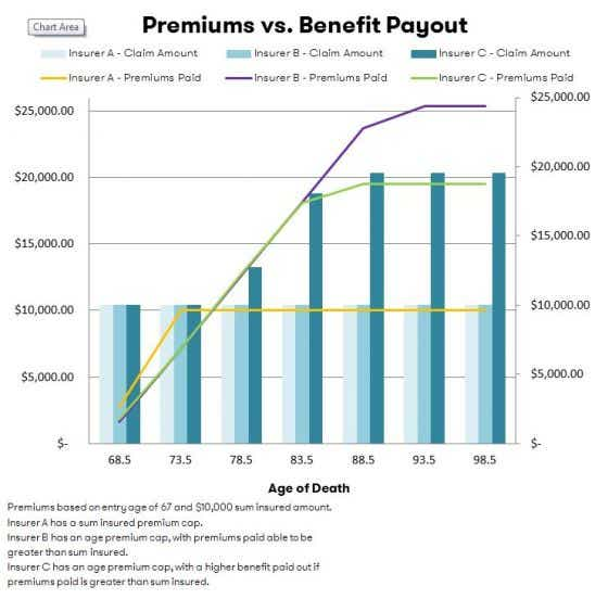 Premium vs. Benefit Payout