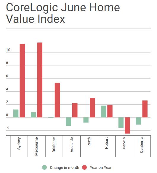 Core Logic Home value