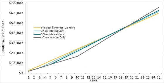 Cumulative Cost of Loan - Canstar