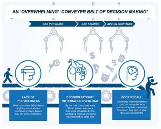 Overwhelming conveyer belt of decision making