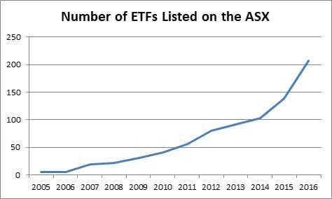 Number of ETFs