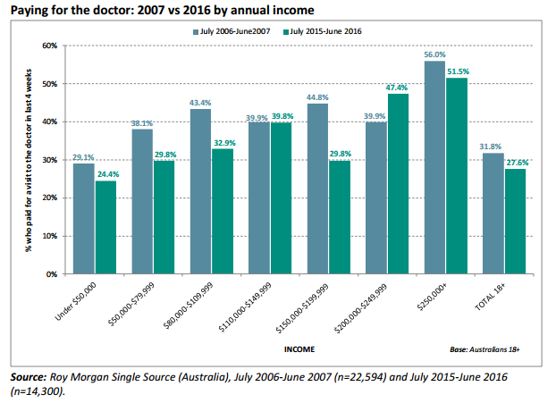 Paying for the doctor Australia