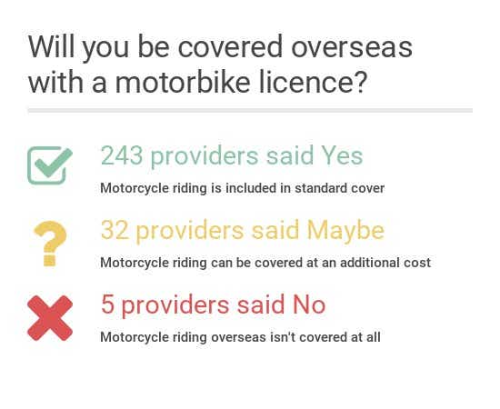 Will you be covered to ride a motorbike overseas?