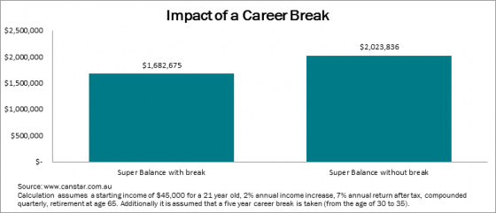 The impact a career break can have