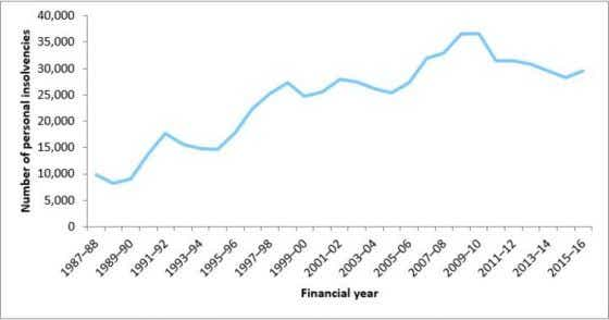 annual personal insolvency activity in australia