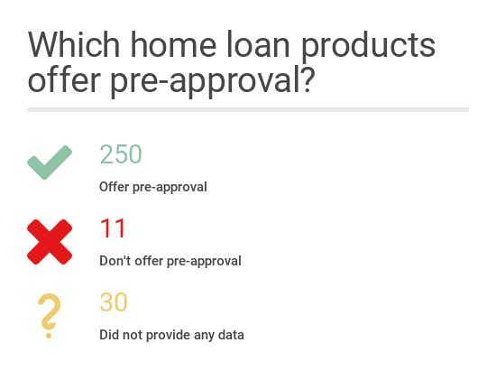 How To Get Pre Approved For A Home Loan Canstar