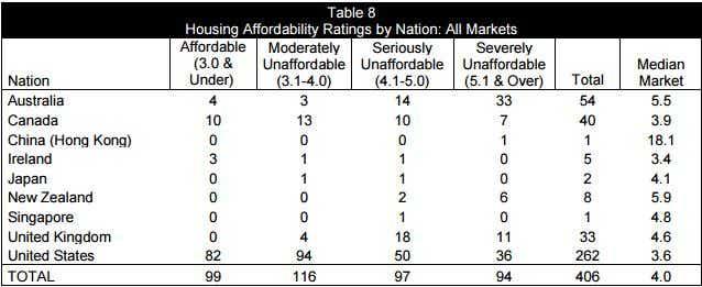 worst housing affordability