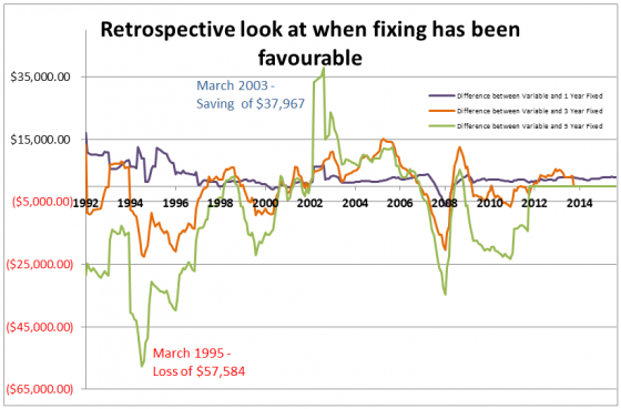 retrospective look at when fixing has been favourable