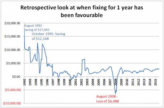 retrospective look at when fixing for 1 year has been favourable