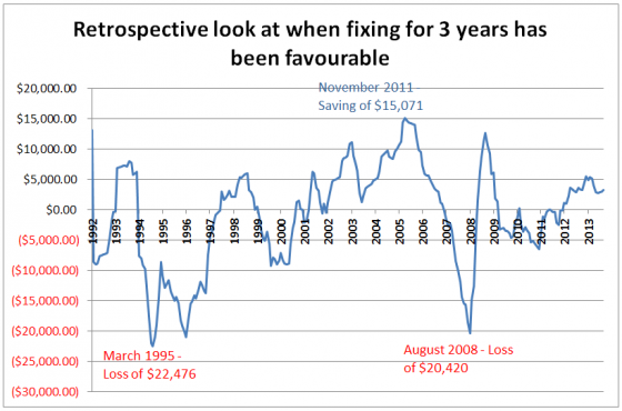 retrospective look at when fixing for 3 years has been favourable