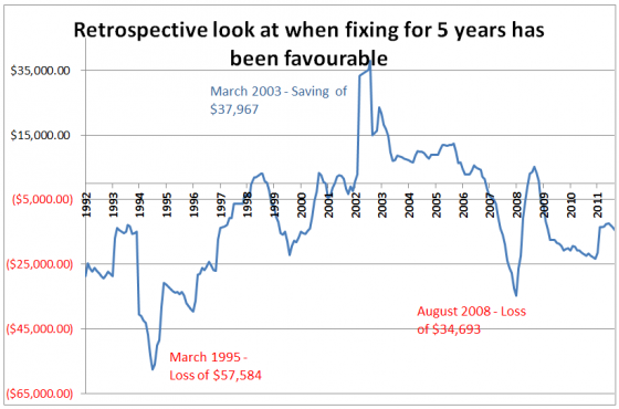 retrospective look at when fixing for 5 years has been favourable