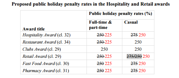 What the new public holiday rates will be