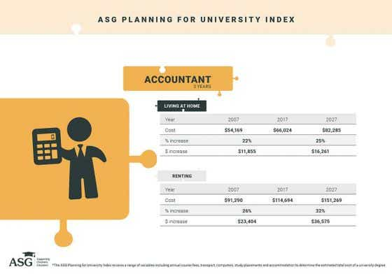 Accountant education cost