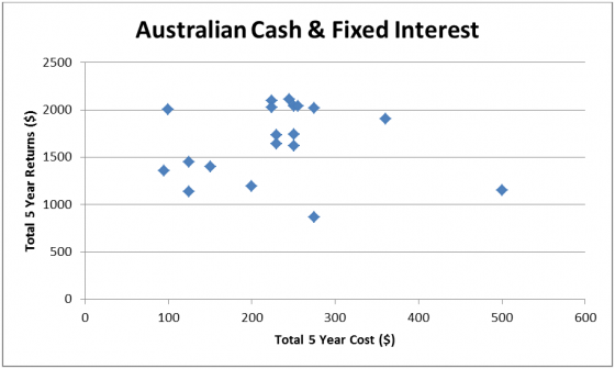 Australian Cash and fixed interest