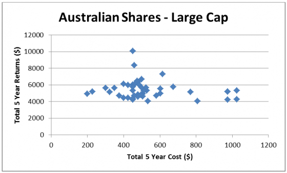 Australian shares - large cap