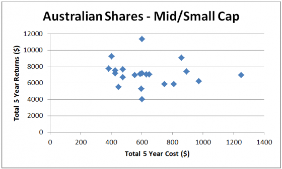 Australian shares - mid-small cap
