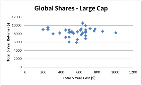 Global shares - large cap