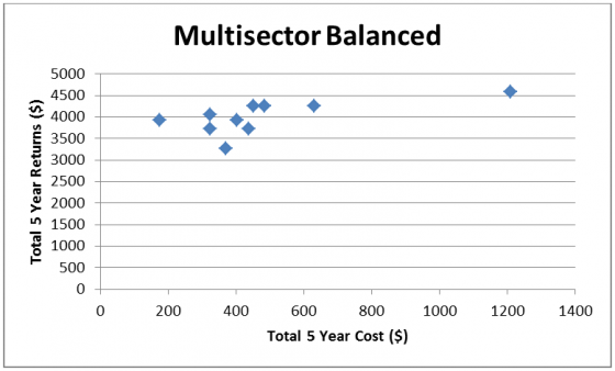 Multisector balanced