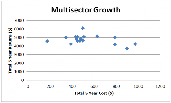 Multisector growth