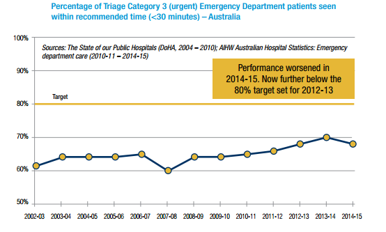 Emergency Department Waiting Times