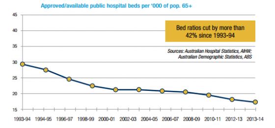 Public Hospital Capacity