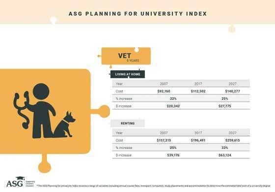 Vet education cost