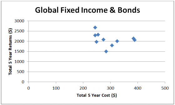 global fixed income and bonds