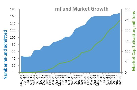 mfund market growth