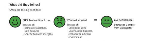 6. How businesses are feeling - Sensis Business Index
