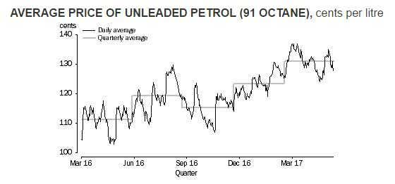 Average Price of unleaded pertrol - Australian Bureau of statistics