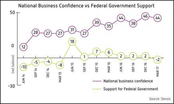 National business confidence vs Federal Government support 2017