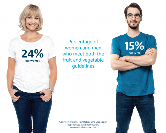 Australians Are Not Getting Enough Fruit and Veg – CANSTAR