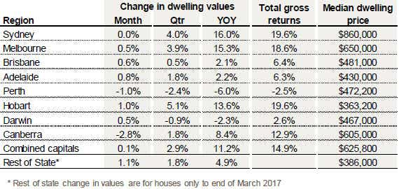 home dwelling prices moved