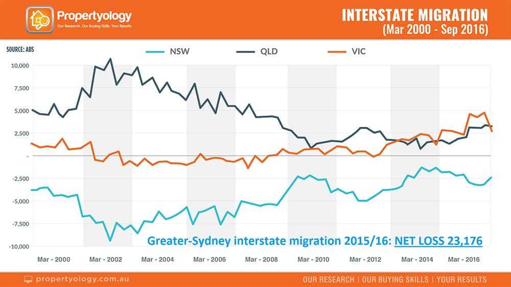 Propertyology interstate migration